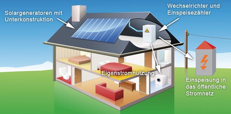S Tech Energie Bayerns Grosser Photovoltaik Spezialist
